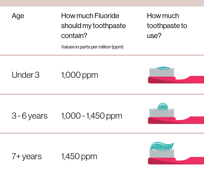 How much Fluoride and Toothpaste to use